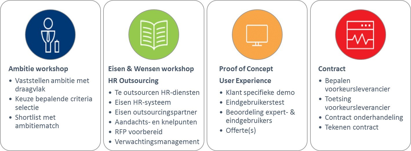 hr-outsourcing_4_stappen