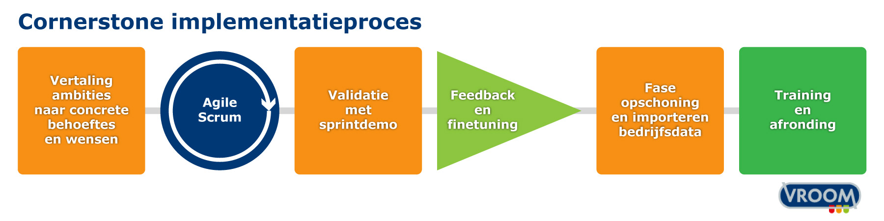 Proces Cornerstone implementatie